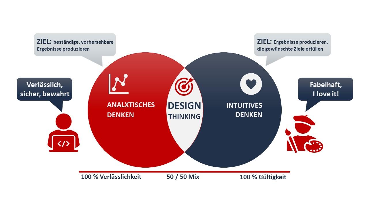 Design Thinking Analytisches Inuitives Denken