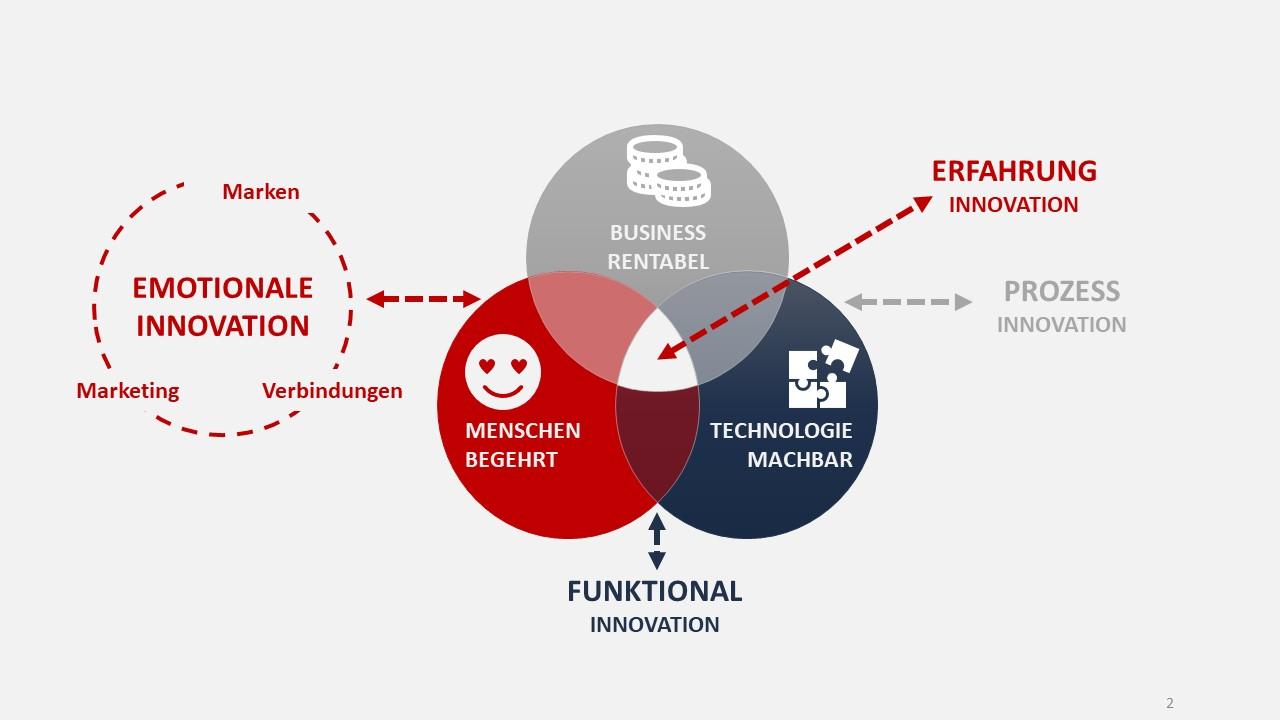Design Thinking integriert Unternehmen, Technologien und Menschen